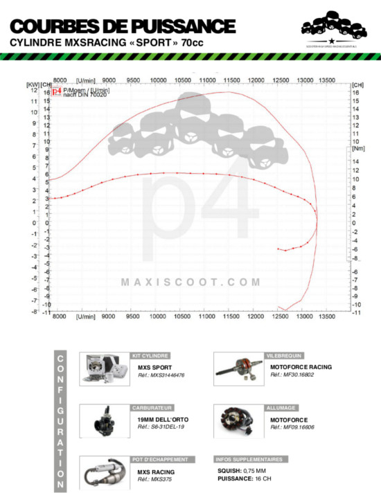 mxs-kit-cylindre-70cc-sport-axe-de-10mm-mxs31446476_courbepuissance.jpg