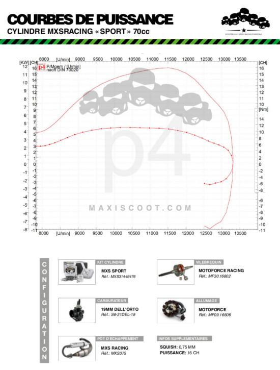 mxs-kit-cylindre-70cc-sport-dyno sheet.jpg