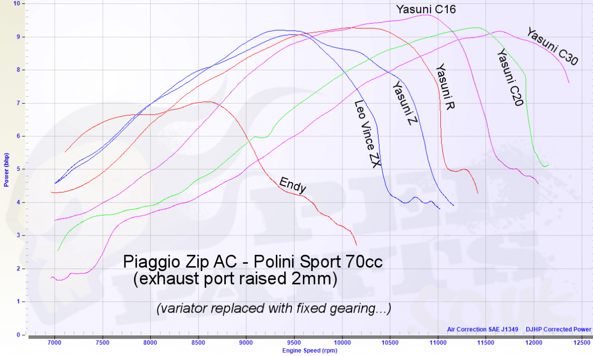 yasuni-power-graphs.png
