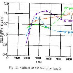 Power curves due to straight pipe lengths