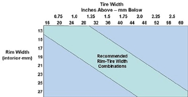"""Rim Width Tire Size Chart >> Tire sizing chart - My tires are 26"""" X 2.35"""" on 12 gauge SS spokes and 50MM rims 