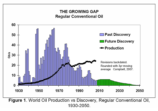 World Peak Oil
